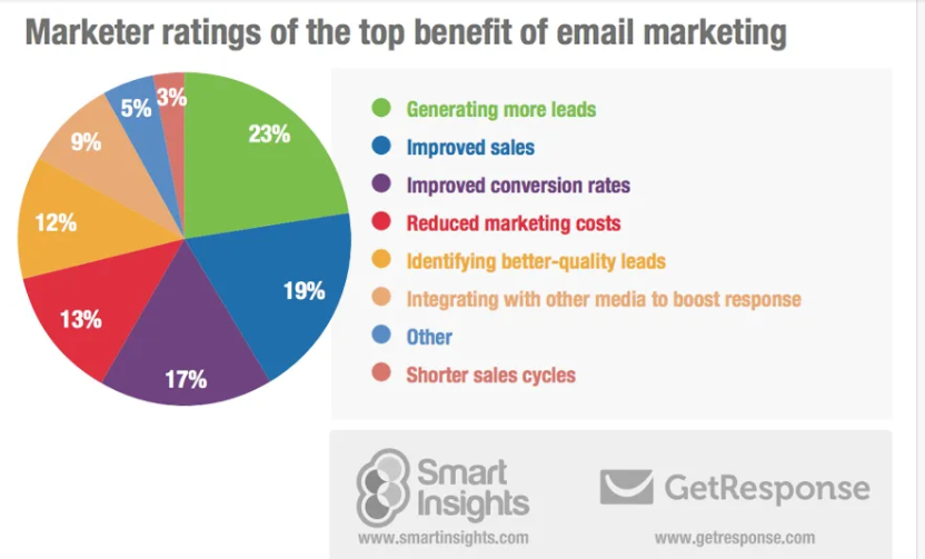 E mail Advertising and marketing Statistics for Small Enterprise Homeowners