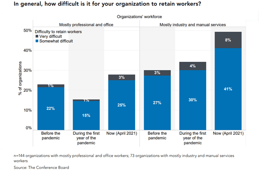 New Survey Quantifies Employee Scarcity Downside for Small Enterprise