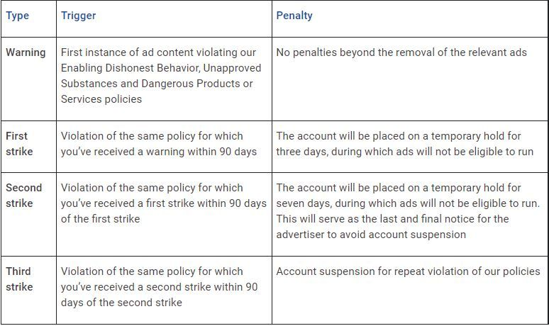 A Three Strike System for Repeat Google Adverts Insurance policies Violators