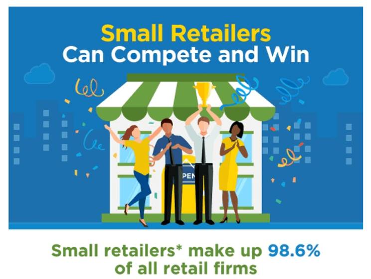 Retail Statistics You Ought to Know