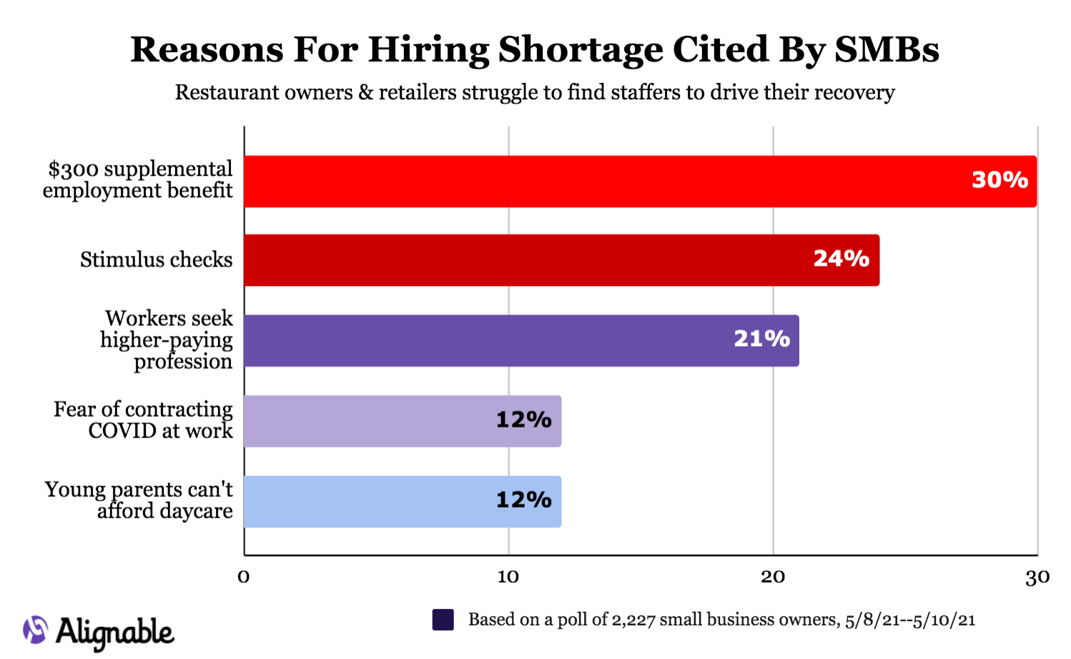 54% of Small Companies Blame Further Unemployment Profit for Employee Scarcity