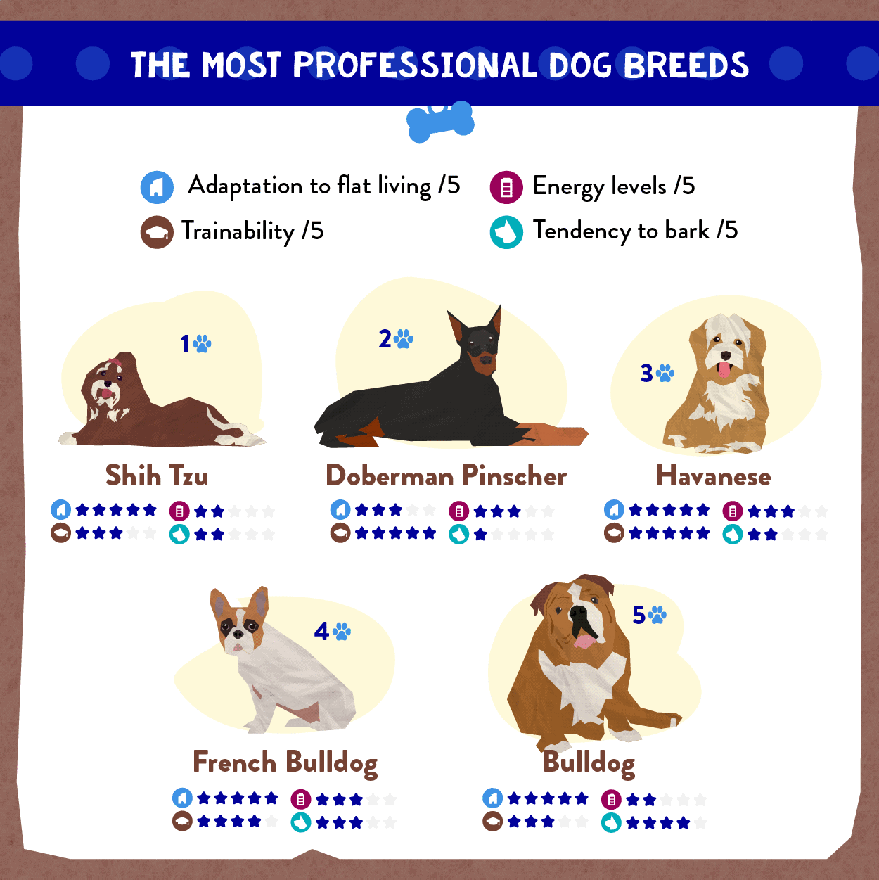 New Knowledge Reveals the Greatest Canine Breeds for Distant Staff